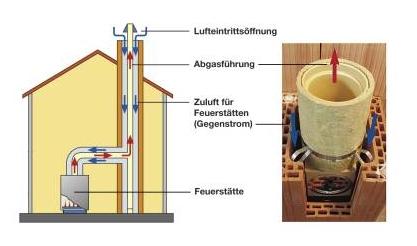 Trends bei Neubau: Kamin bei Neubauplanung
